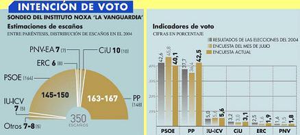 EL PP ADELANTA AL PSOE AL CAPTAR A UNO DE CADA DIEZ VOTANTES SOCIALISTAS, RAJOY OBTENDRIA AHORA EL 42,5%, FRENTE AL 40,1% DE ZAPATERO